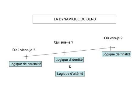 Schéma de la dynamique du sens