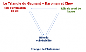 Triangle de Choy