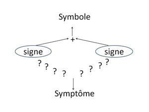 Schéma symbole symptôme